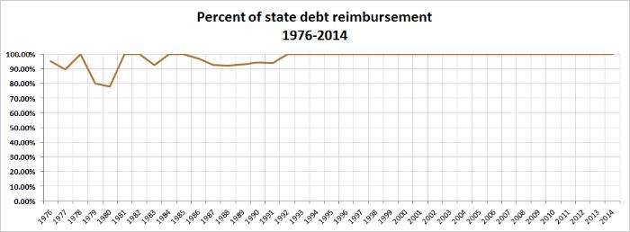 Historical graph of percent of state debt reimbursement